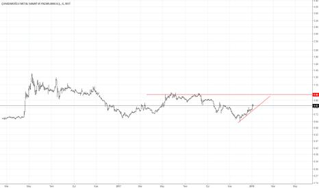 CUSAN/USDTRY: cusan günlük dolar bazlı grafik