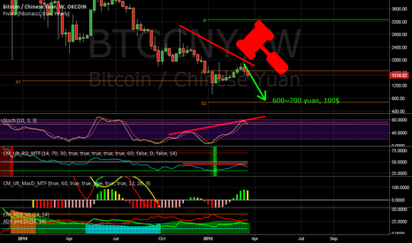 BTCCNY: Bitcoin BIG WEEKLY BEARISH DIVERGENCE
