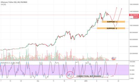 ETHUSDT: ETH / USDT - Short correction and huge pump