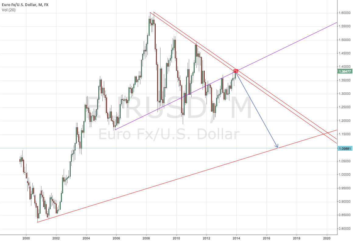 From previous chart monthly EURUSD idea