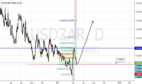 USDZAR: USDZAR- BOUNCE OFF 61.8% RETRACEMENT LEVEL. EXPANSION TO 15.50