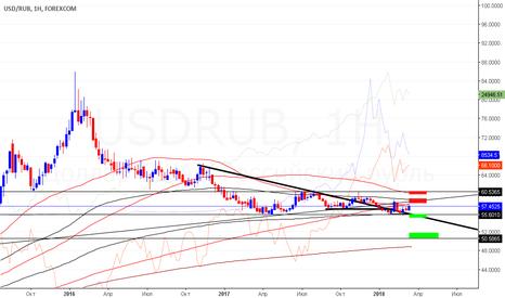 USDRUB: usd&rub