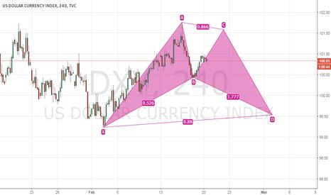 DXY: Potential Bull Bat  Pattern