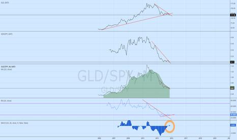 GLD/SPY: GLD/SPY - start to monitor