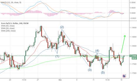 EURUSD: EURUSD-Looking good for a break to 1.1925/50 levels.