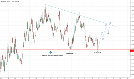 NZDUSD: Potential Long Set Up On NZD/USD