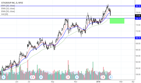 C: Long on a pull back to support