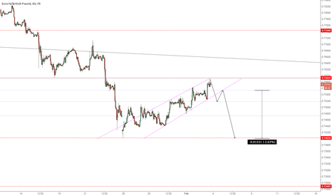 EURGBP: eurgbp - break - retest - continuation