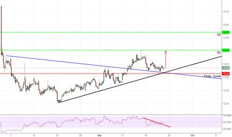 DDD: DDD 1hour chart bullish