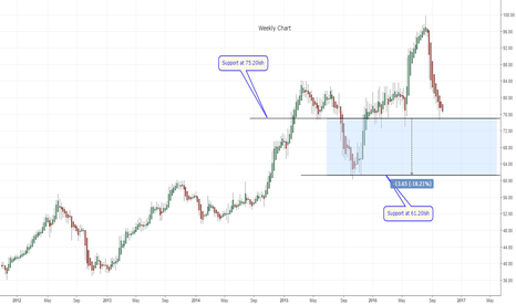 DLTR: Support zone approaching for Dollar Tree