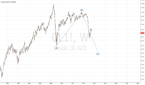 CL1!: WTI, weekly.