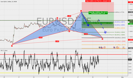 """EURUSD: EURUSD 15m :Cypher in the make : heading to completion point """"D"""""""