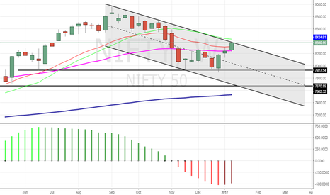 NIFTY: Now be cautious.