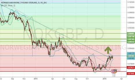 NOKGBP: Potential Long NOK/GBP (Wait for breakout confirmation)