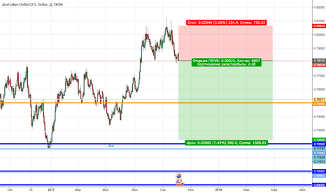 AUDUSD: AUDUSD New Sell