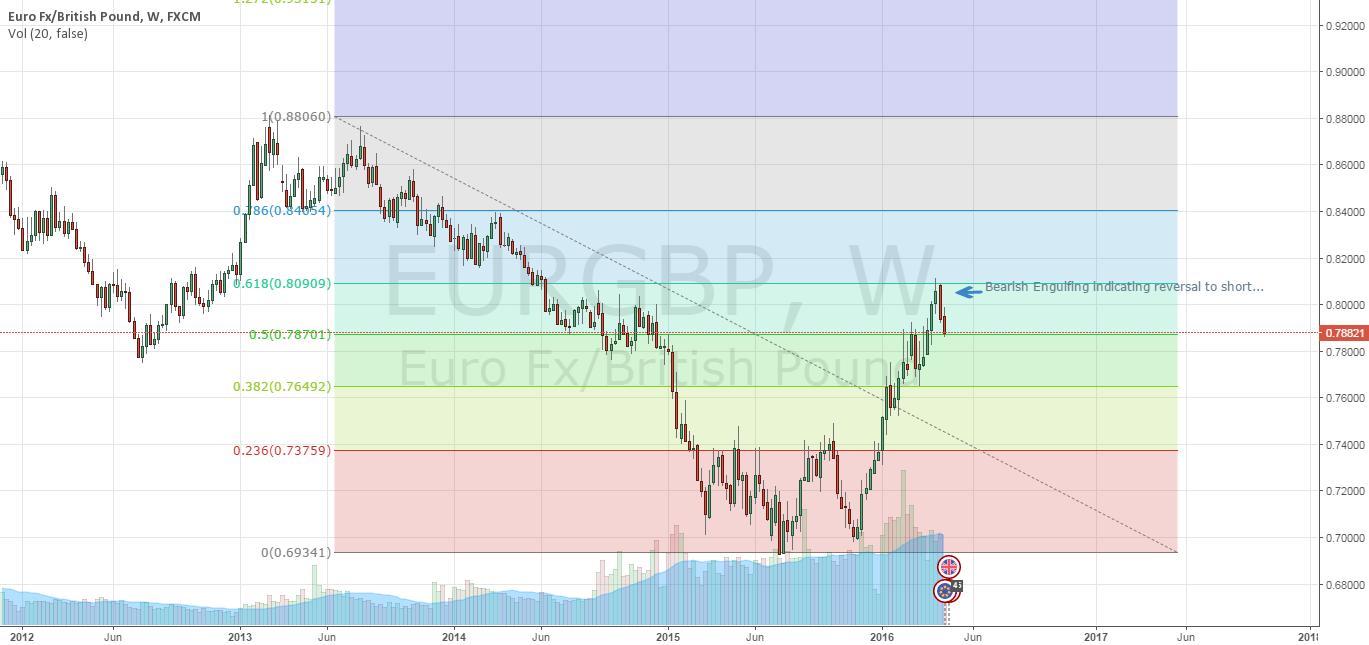 EURGPB - Bearish Engulfing