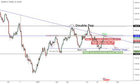 XAUUSD: Gold Short - 618 retracement from Double Top (2618) -Daily chart