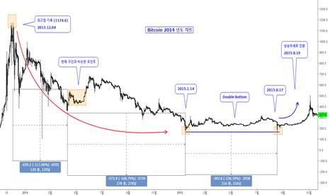 BTCUSD: Bitcoin 2018년도 현재와 2014년도 유사성