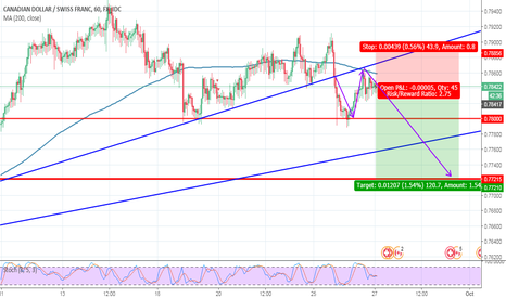 CADCHF: ZP_FOREX,CAD/CHF,H1,SELL