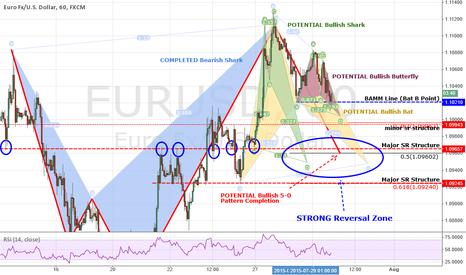 EURUSD: UPDATE #1: EURUSD: Another Bullish Shark Is Waiting + Bull Bat