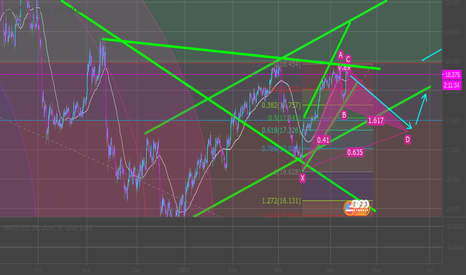 XAGUSD: Short on Silver, with low risk intended.