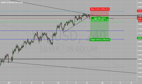 XAGUSD: Silver (XAG/USD) SHORT