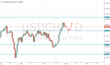 USDCHF: USDCHF weekly review