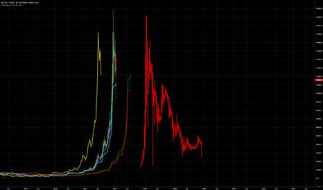 BTCUSD: Bitcoin 2013 Repeat
