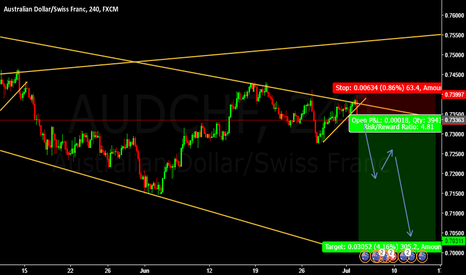 AUDCHF: SELL AUDCHF Entry @ 0.73363