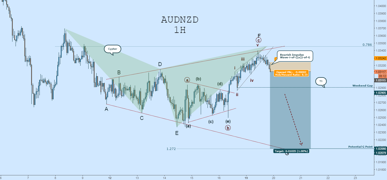 AUDNZD Drop Initiated - Short Wave-i-of-((a))-of-G