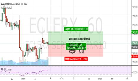 ECLERX: ECLERX Long positional
