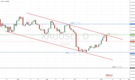 XAUUSD: Down Trend Channel