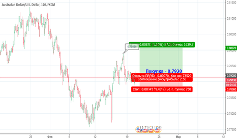 AUDUSD: Рост AUD против USD