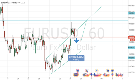 EURUSD:  next impulse