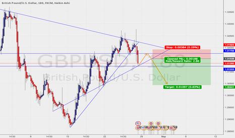 GBPUSD: GBPUSD SHORT (demo prediction)