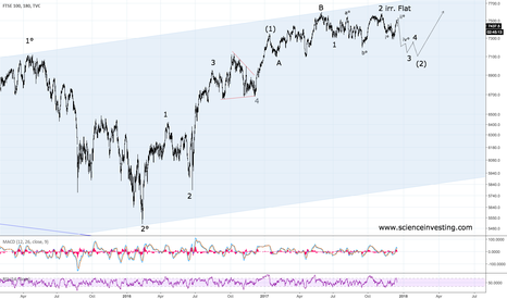 UKX: FTSE Correction To Continue