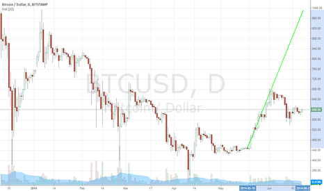 BTCUSD: Clear signal based on Chinese news. Bull market bubble resumes.