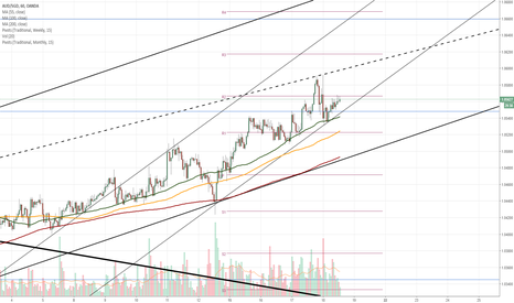 AUDSGD: AUD/SGD 1H Chart: Wedge prevails