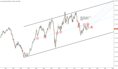 NZDUSD: NZDUSD bear flag on long term structure