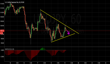 USDJPY: USDJPY 1H POTENTIAL TO GO BEARISH
