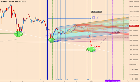 BTCUSD: My analysis