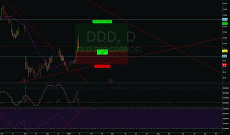 DDD: DDD - Bull on high volume dodgy