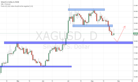 XAGUSD: XAGUSD approaching Support zone. Look for Bullish Price Action