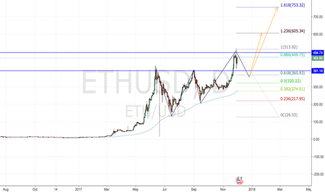 ETHUSD: ETHUSD Crypto analysis. 1/2month prediction.
