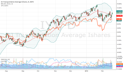 IYT: Dow Theory Divergence