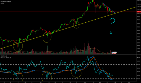 BTCUSD: BTCUSD - Bitcoin likes to dump and run.  RSI - MACD bearish