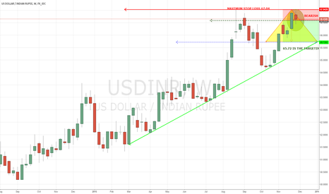 USDINR: Everything is mentioned in the chart.