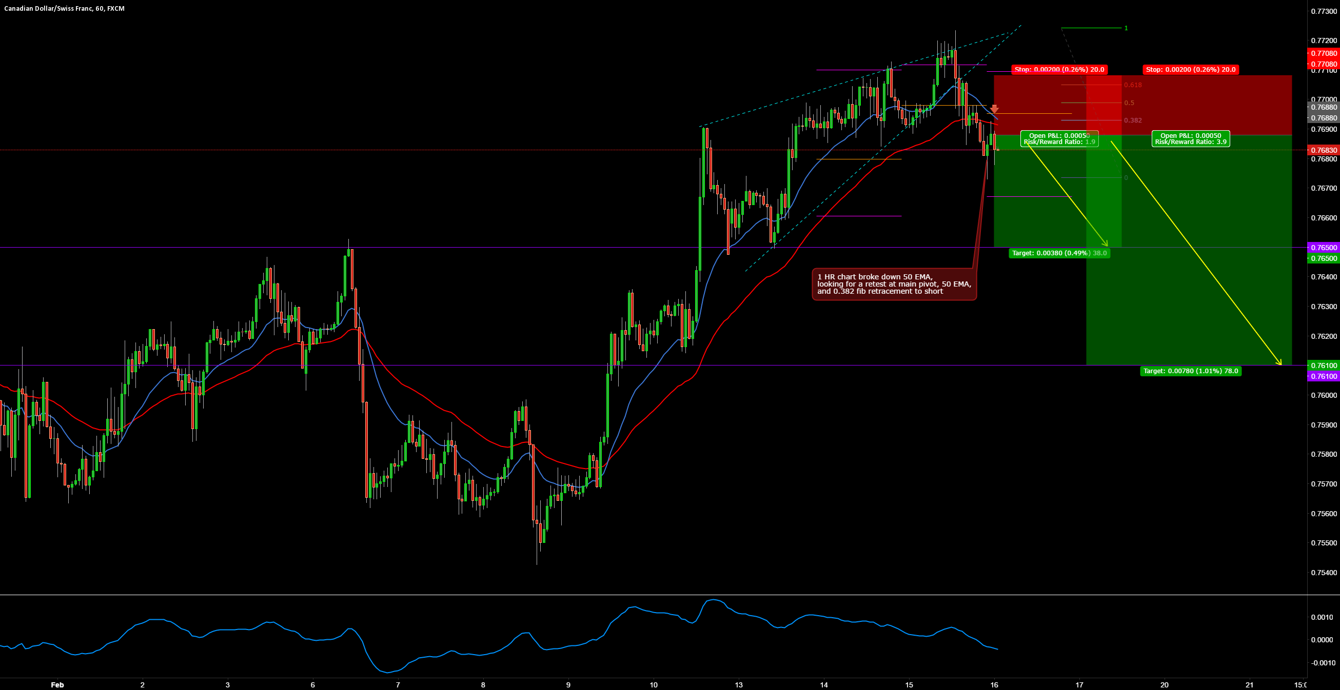 CADCHF SHORT INTRADAY BREAK OUT TRADE SETUP