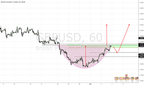GBPUSD: Cup and handle chart pattern