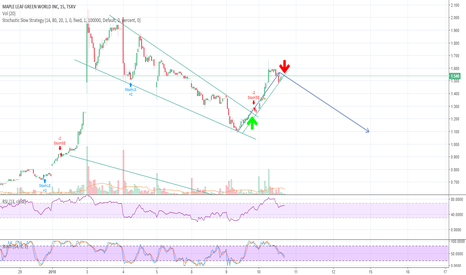 MGW: MGW looks to be breaking under its shorterm uptrend
